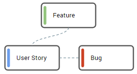 [1] Bug is related to a Feature within related User Story