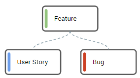 [2] Bug is related to a Feature directly, there is no related User Story