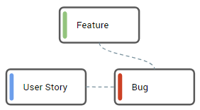 [3] Bug is related to a Feature directly, related User Story has no parent Feature