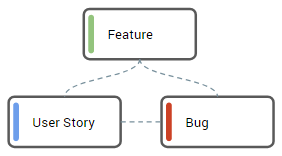 [4] Bug is related to a Feature directly, related User Story has the same parent Feature