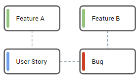 [5] Bug is related to a Feature directly, related User Story has other parent Feature