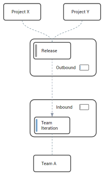 An Outbound Relation from a Release to a Team Iteration