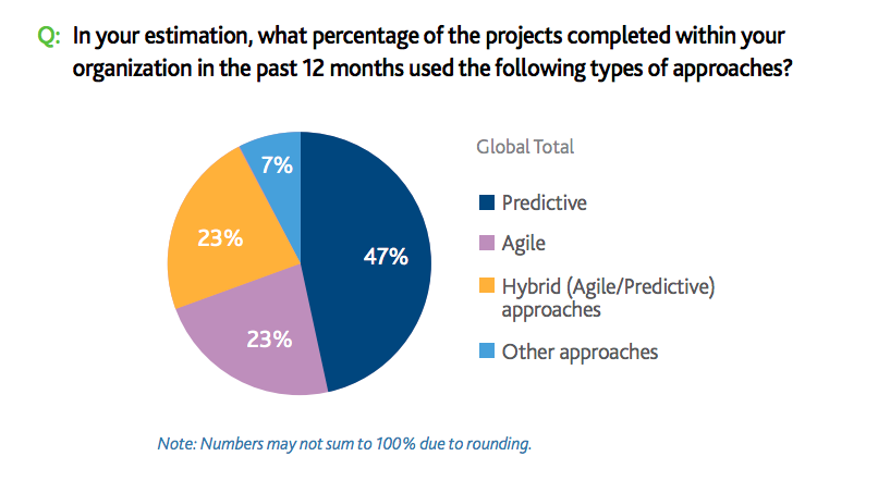 Source: Project Management Institute