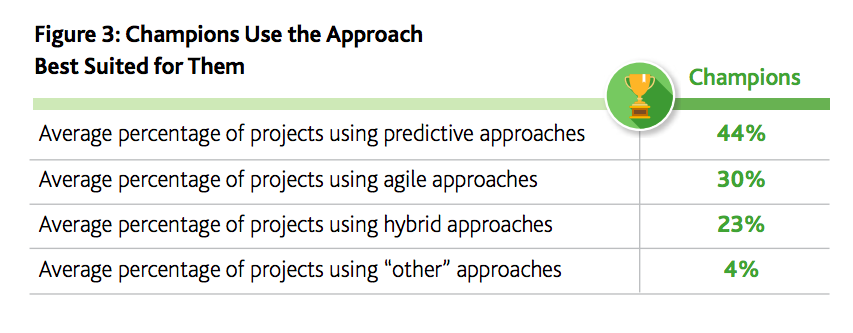 Agile statistics from Project Management Institute