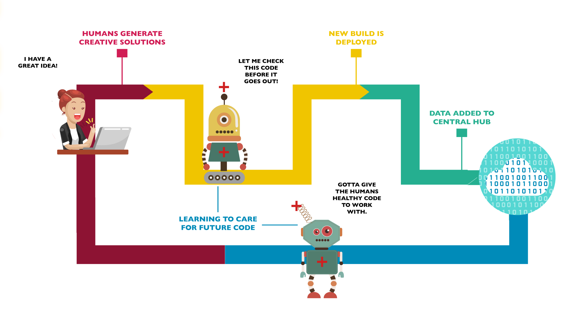 The Epic Guide to Artificial Intelligence for DevOps Automation