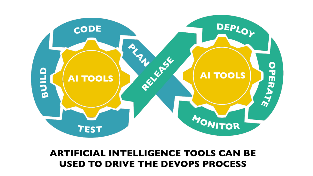AI tools drive DevOps automation