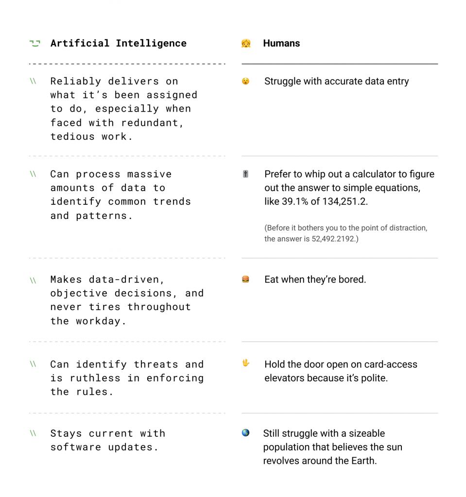 AI vs people