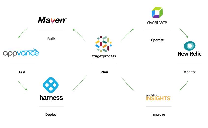 AI DevOps automation software stack