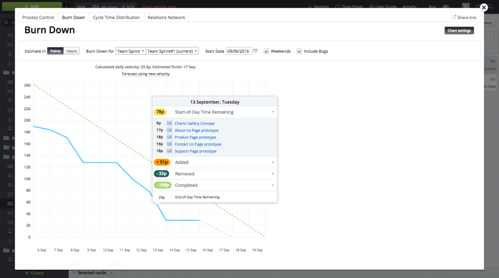 Burndown chart: project management data visualization