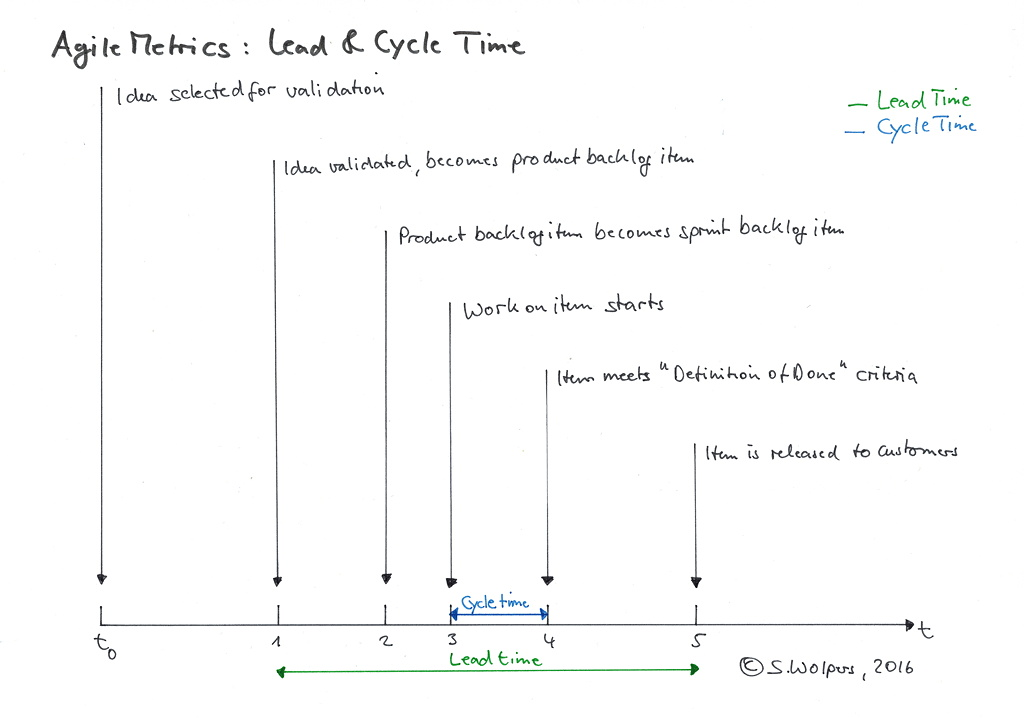 Lead and cycle time as practice software development metrics