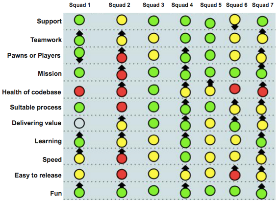 Spotify's Squad Health Check as a practical software development metric
