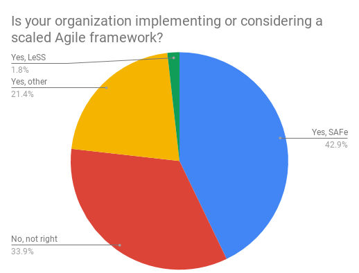 Are you considering implementing scaled Agile?