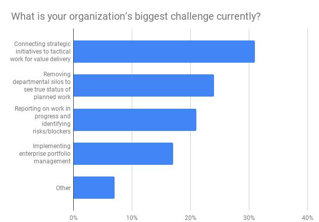 Biggest organizational challenges