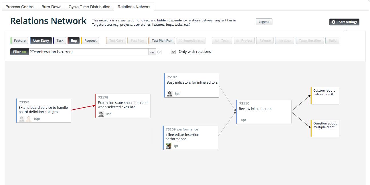 Relations network diagram targetprocess visual management software relations network diagram image 1 ccuart Gallery