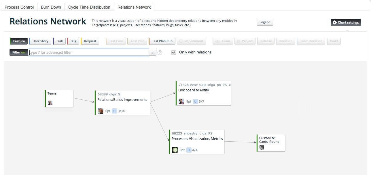 Relations Network Diagram Targetprocess Visual Management Software