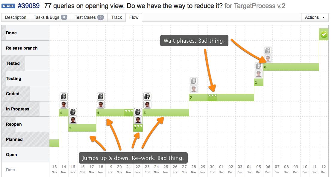 Processing Flow   Targetprocess - Visual management software