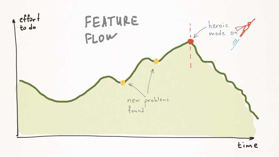 feature flow