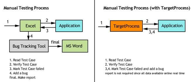 TargetProcess: User Guide